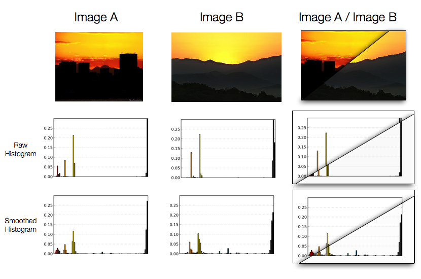 Our image descriptor will be a 3D color histogram in the HSV color space (Hue, Saturation, Value) 1